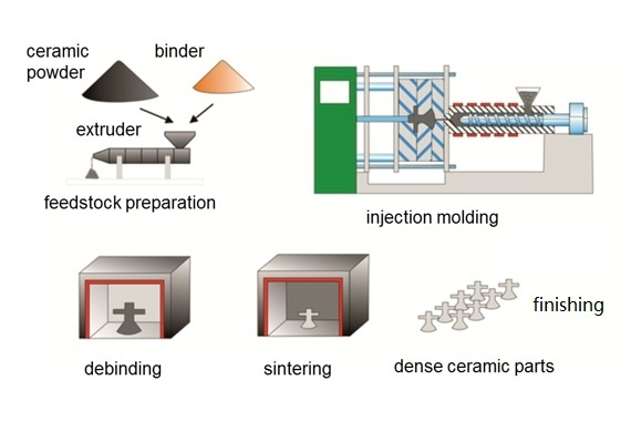 Ceramic Injection Molding process