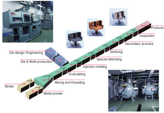 MIM Production Process